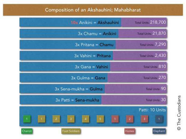Akshauhini Composition